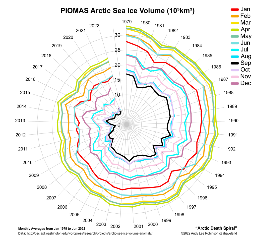 The Harsh Reality Of Climate Change In Arctic Nature Melt It Off Circuit Challenge 90 Pinterest Animation Sea Ice Volume From 1979 To 2016 Its Lopsided Because Fluctuates Seasonally But Trend Is Very Clear