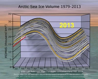 PIOMAS Arctic sea ice volume Feb 2013